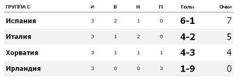 """Турнирная таблица Евро 2012  Группа """"С"""""""