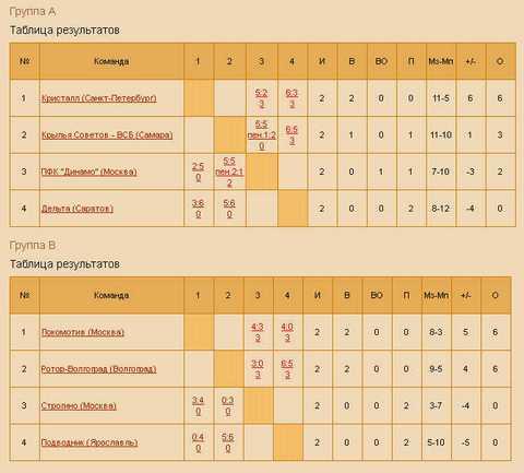 турнирная таблица отборочных чм по футболу: