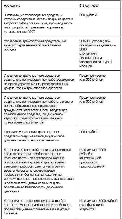 Таблица штрафов ГИБДД с 1 сентября (1 ч)