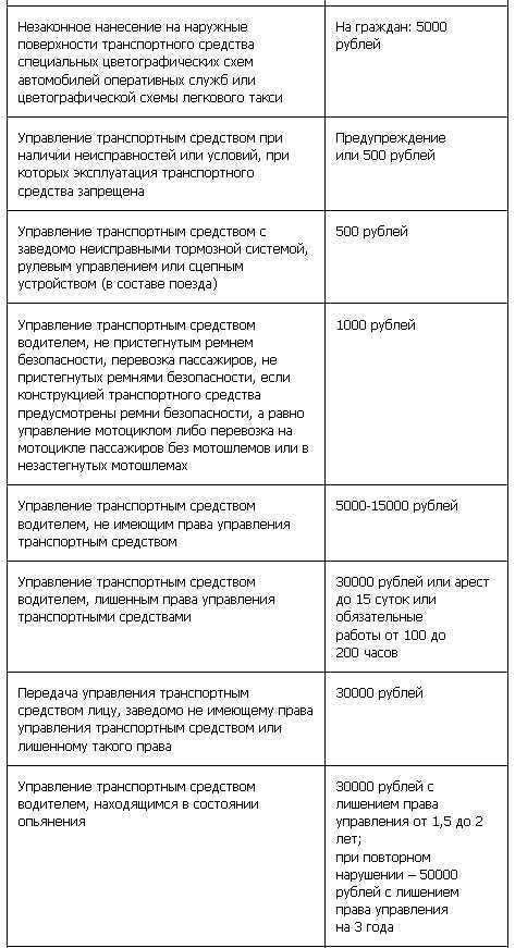 штрафы гибдд проверка в ульяновске