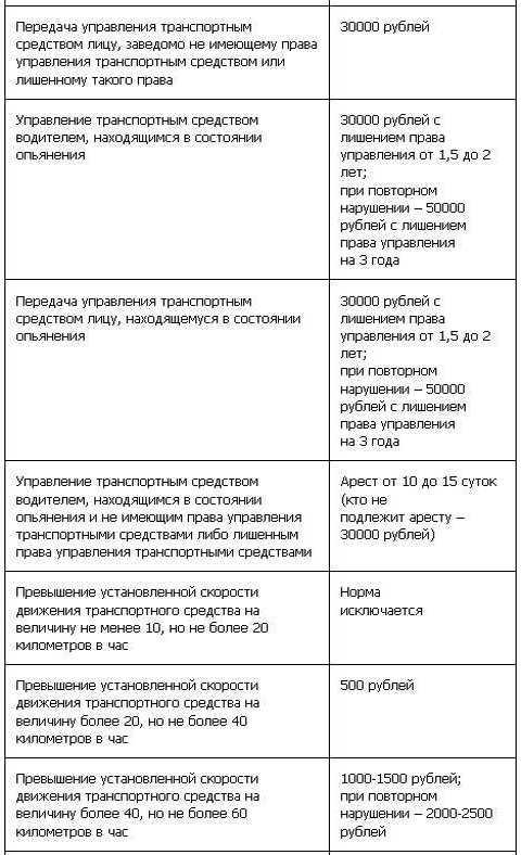 Таблица штрафов ГИБДД с 1 сентября (3 ч)