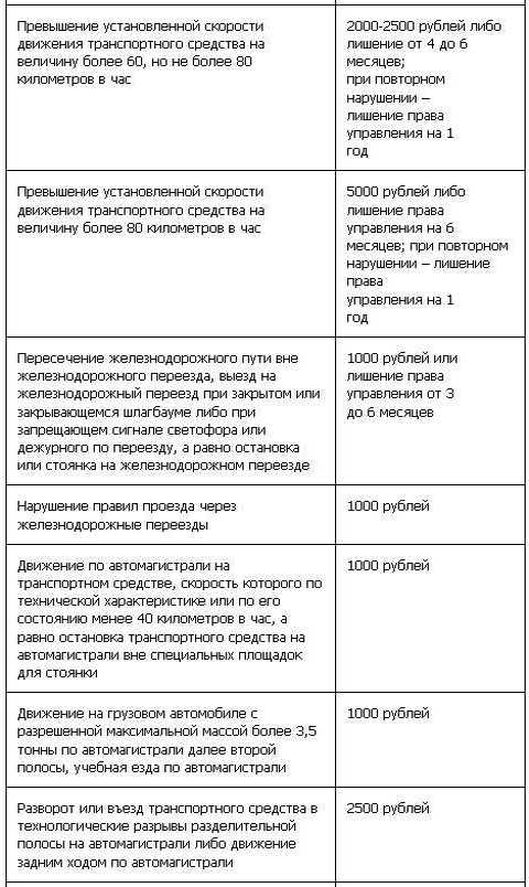 Таблица штрафов ГИБДД с 1 сентября (4 ч)