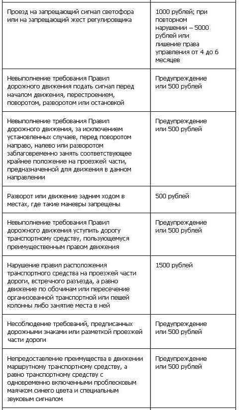 Таблица штрафов ГИБДД с 1 сентября (5 ч)