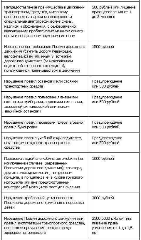 Таблица штрафов ГИБДД с 1 сентября (6 ч)