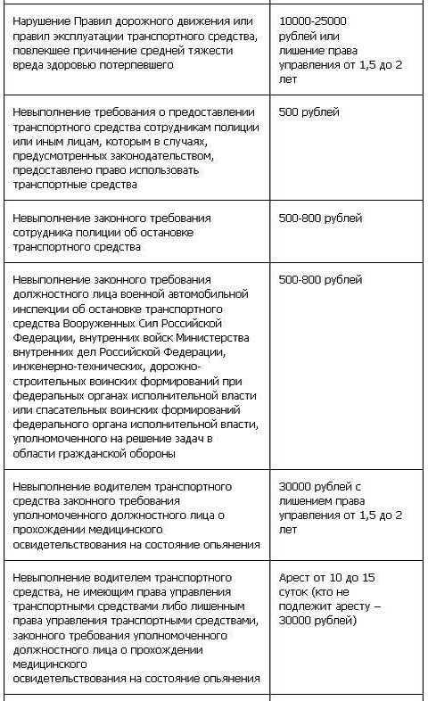 Таблица штрафов ГИБДД с 1 сентября (7 ч)