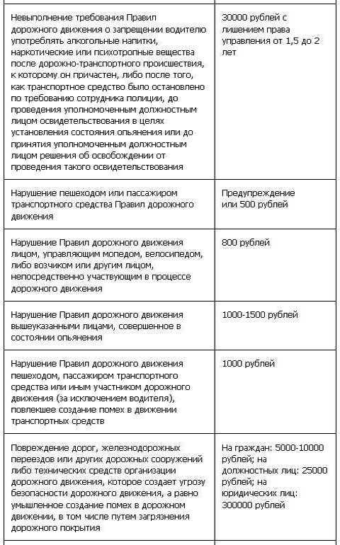 Таблица штрафов ГИБДД с 1 сентября (8 ч)
