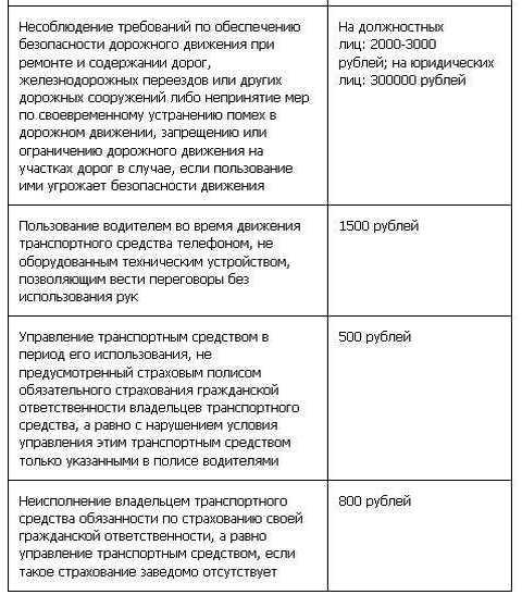 Таблица штрафов ГИБДД с 1 сентября (9 ч)
