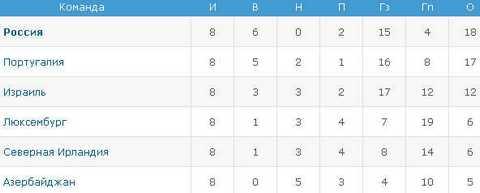 Отборочный турнир ЧМ 2014. Турнирная таблица группы F