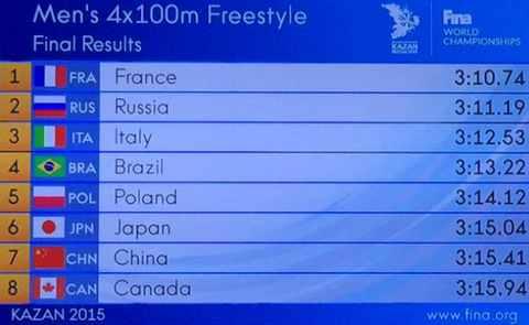 ЧМ 2015 в Казани Результаты эстафеты 4х100 м вольным стилем