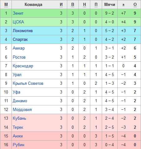Турнирная таблица российской Премьер лиги по футболу после матчей 3-го тура