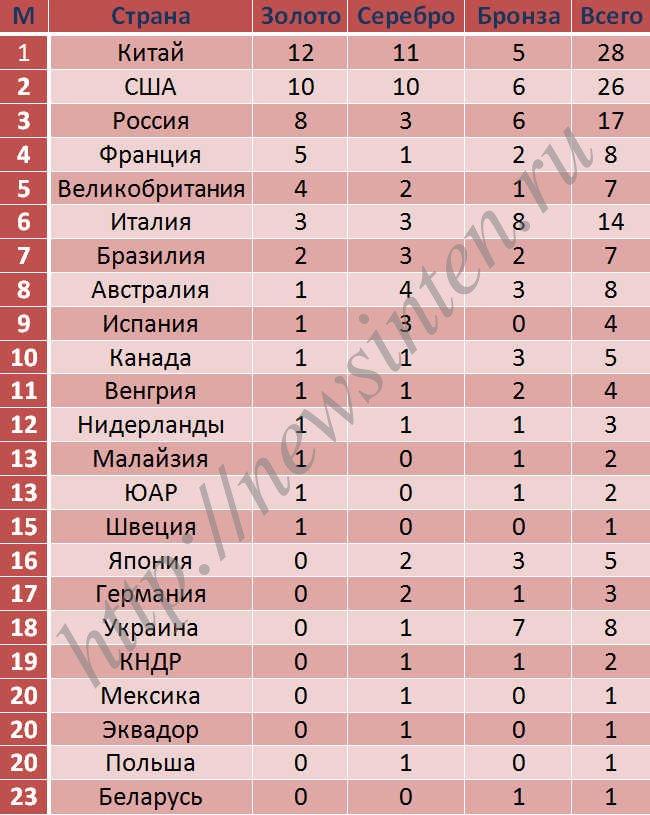 Сборная России в медальном зачете ЧМ 2017 по водным видам спорта опустилась на третье место