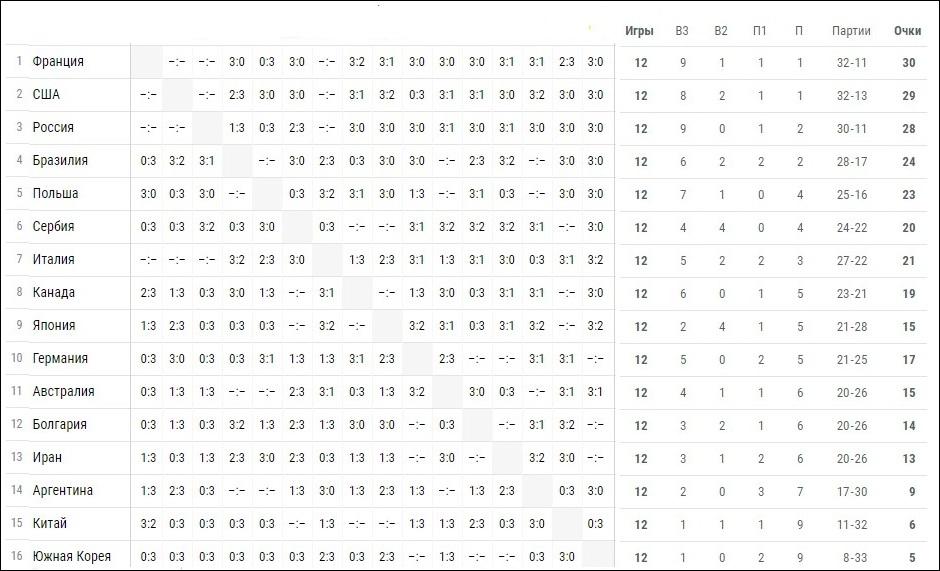 Волейбол, Лига наций 2018 (мужчины). Расписание матчей 5-й игровой недели (22-24 июня), турнирная таблица