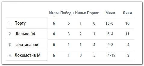 итоговая турнирная таблица группы D