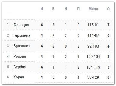 турнирная таблица группы А
