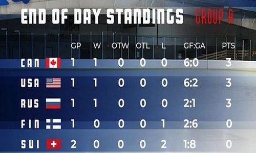 таблица женского ЧМ 2019 по хоккею