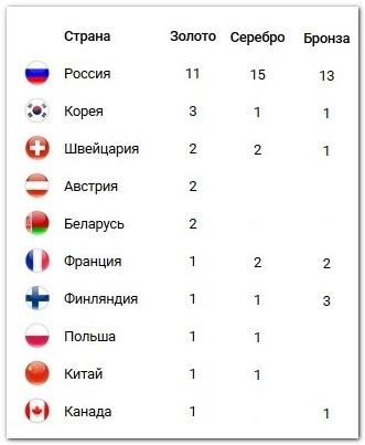 Таблица медалей Универсиады 2019 на 6 марта