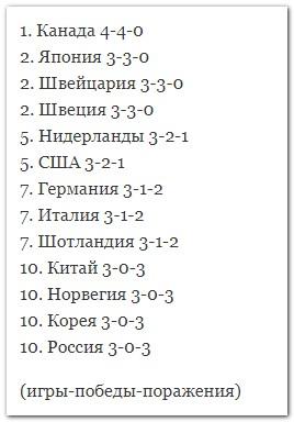 турнирная таблица ЧМ 2019 по керлингу, мужчины