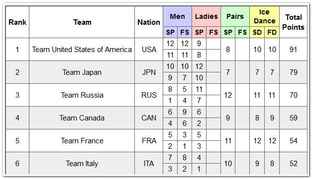 Турнирная таблица командного чемпионата мира по фигурному катанию 2019