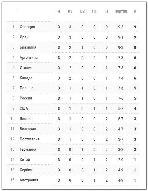 Лига наций, мужчины, таблица после первой недели