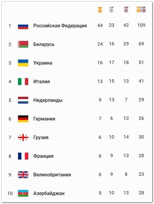 Итоговый медальный зачет вторых Европейских игр 2019 в Минске
