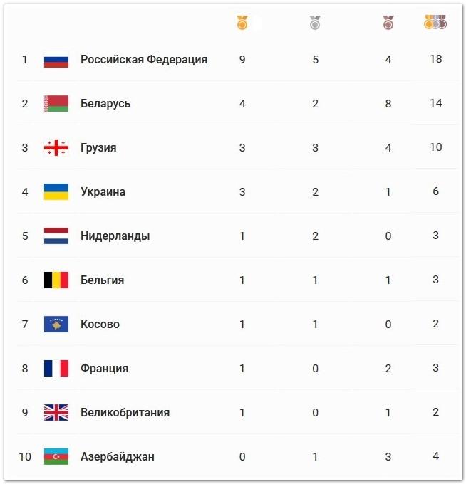 медальный зачет Европейских игр