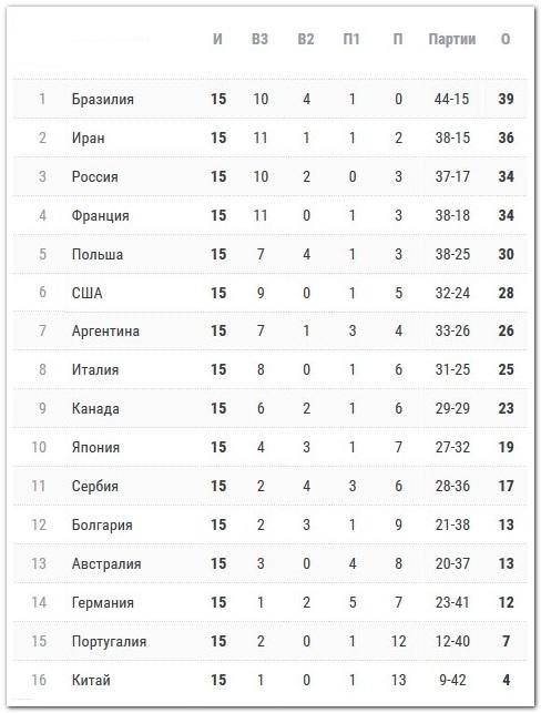 итоговая таблица лиги наций 2019, мужчины