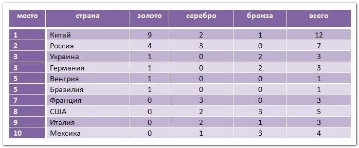 таблица наград ЧМ 2019 по водным видам спорта