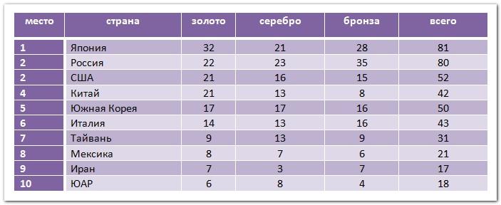 таблица наград Универсиады (13.07)