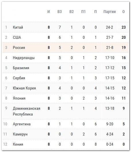 Турнирная таблица женского Кубка мира 2019 по волейболу