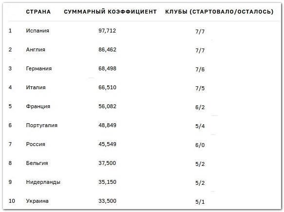 таблица коэффициентов УЕФА на 13.12.2029