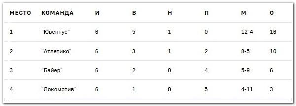 Лига чемпионов, итоговая таблица группы D