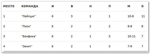 Итоговая турнирная таблица группы G
