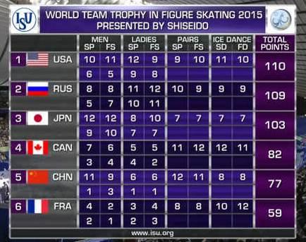 Результаты командного чемпионата мира по фигурному катанию в Токио