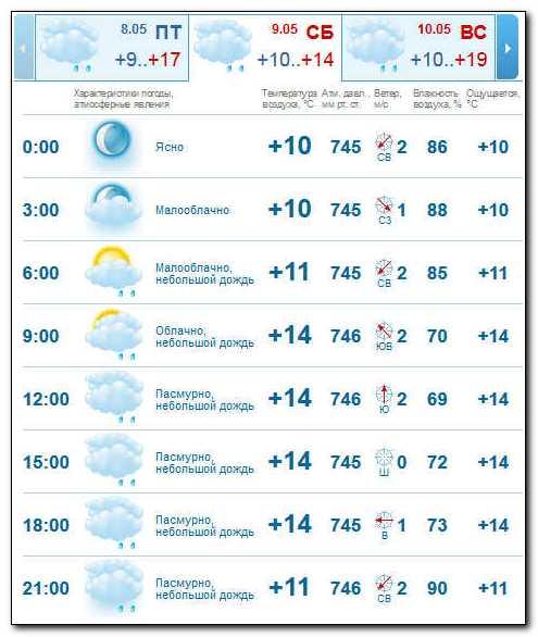 прогноз погоды на 9 мая в Волгограде