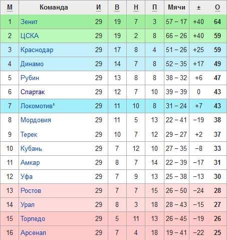 Турнирная таблица Премьер лиги перед 30-м туром