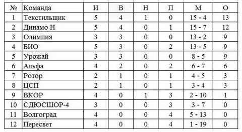Турнирная таблица первенства Волгоградской области на 25 мая