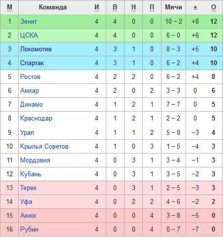 Турнирная таблица Премьер лиги после 4-го тура