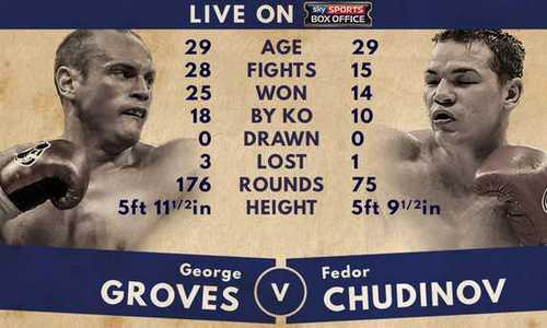 Федор Чудинов проиграл Джорджу Гроувзу бой за титул «суперчемпиона» мира по версии WBA