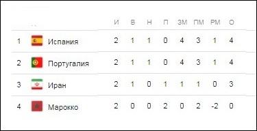 Сборные России и Уругвая сыграют 25 июня в Самаре в матче 3-го тура ЧМ 2018 по футболу