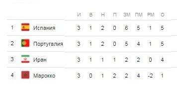 Полное расписание чемпионата мира по футболу 2018 в России по городам и датам проведения матчей, результаты