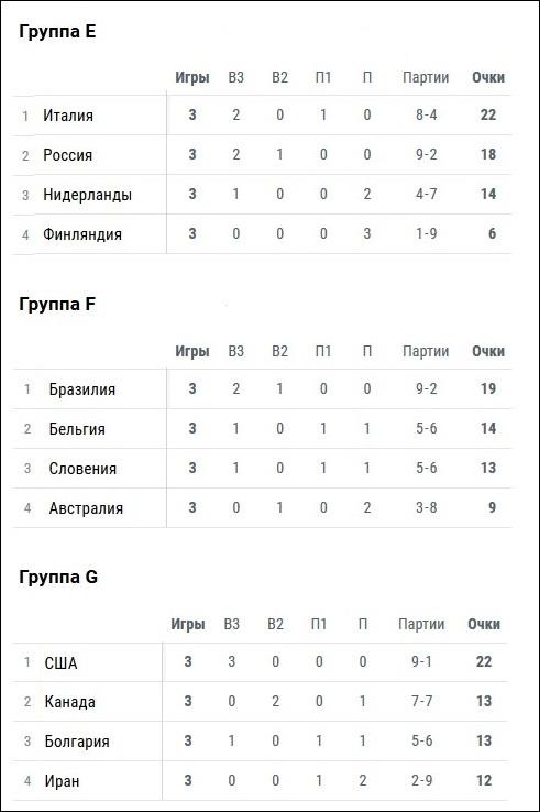 Волейбол, чемпионат мира 2018 среди мужских сборных. Расписание и результаты матчей