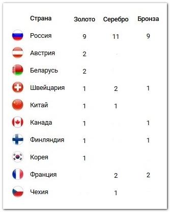 Таблица медалей Универсиады 2019 (4 марта)