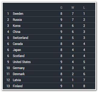 Чемпионат мира 2019 по керлингу среди женских сборных пройдет в Дании с 16 по 24 марта. Расписание и результаты