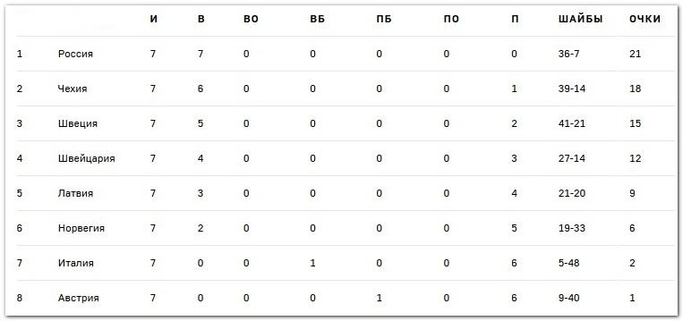 итоговая турнирная таблица группы В