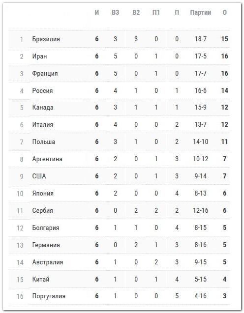 таблица лиги наций, мужчины