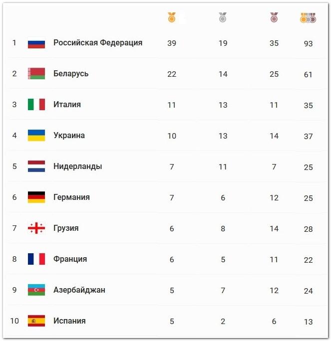 Медальный зачет игр в Минске