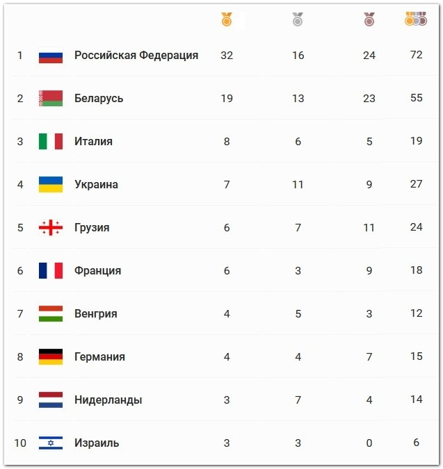 Медальный зачет Европейских игр 2019 в Минске