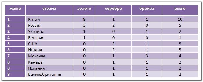 Медальный зачет ЧМ 2019 по водным видам спорта