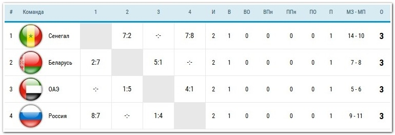 турнирная таблица группы С