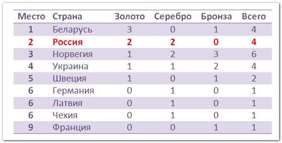 таблица наград ЧЕ 2020 по биатлону